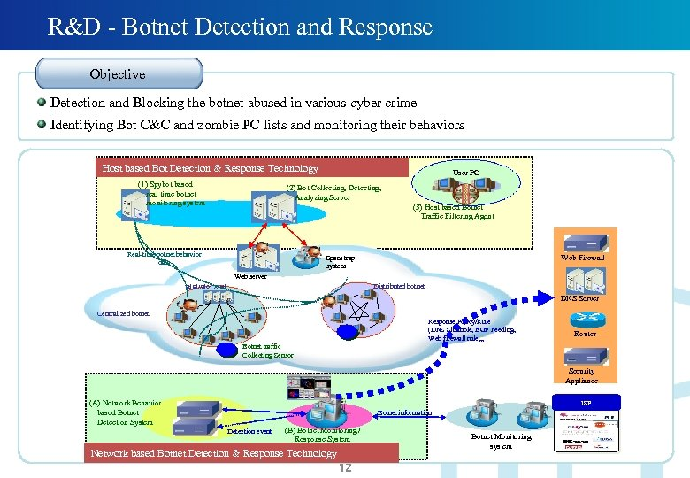 R&D - Botnet Detection and Response Objective Detection and Blocking the botnet abused in