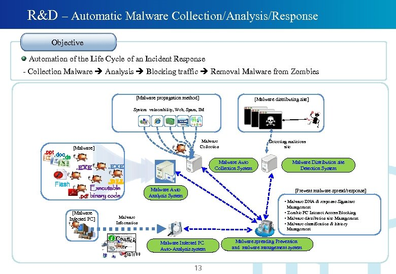 R&D – Automatic Malware Collection/Analysis/Response Objective Automation of the Life Cycle of an Incident