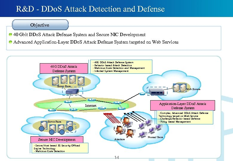 R&D - DDo. S Attack Detection and Defense Objective 40 Gbit DDo. S Attack