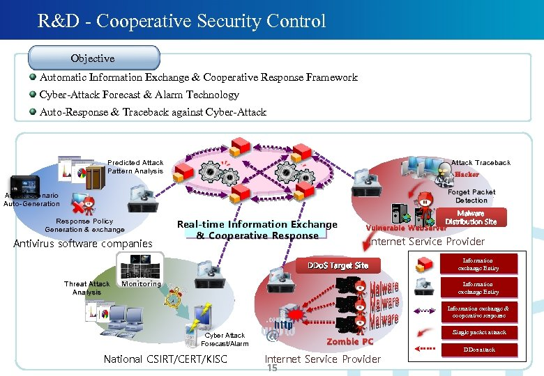 R&D - Cooperative Security Control Objective Automatic Information Exchange & Cooperative Response Framework Cyber-Attack