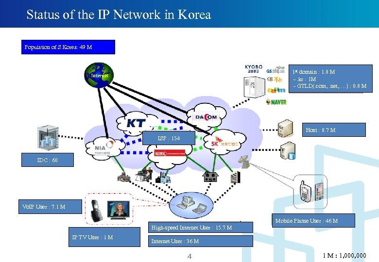Status of the IP Network in Korea Population of S. Korea: 49 M 1
