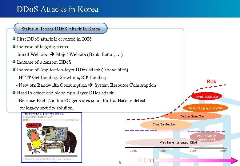 DDo. S Attacks in Korea Status & Trends DDo. S Attack In Korea First