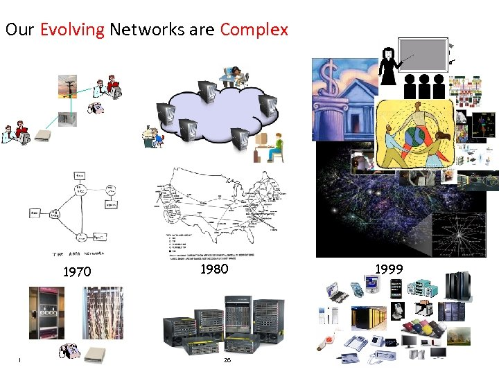 Our Evolving Networks are Complex 1970 IBM Research 1980 26 1999 Jeannette M. Wing
