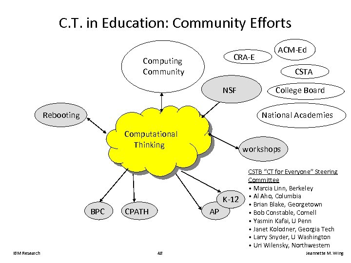 C. T. in Education: Community Efforts CRA-E Computing Community CSTA NSF College Board National