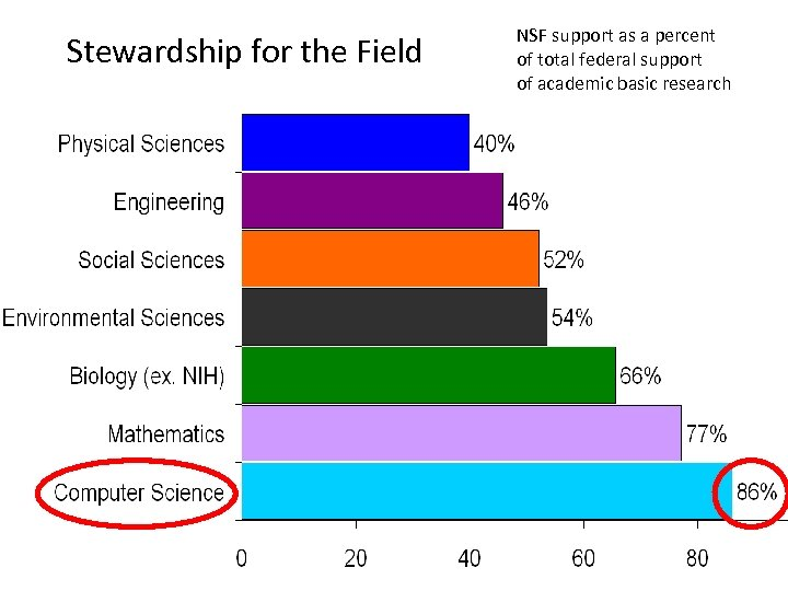 Stewardship for the Field IBM Research 5 NSF support as a percent of total