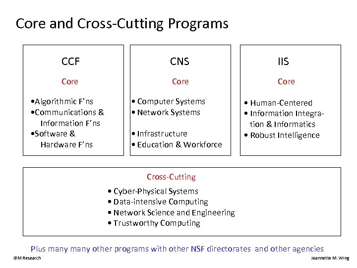 Core and Cross-Cutting Programs CCF CNS IIS Core • Algorithmic F'ns • Communications &