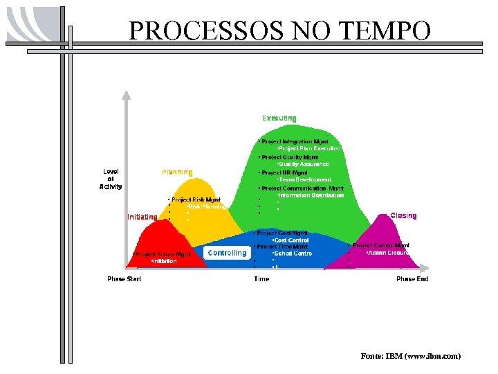 PROCESSOS NO TEMPO Fonte: IBM (www. ibm. com)