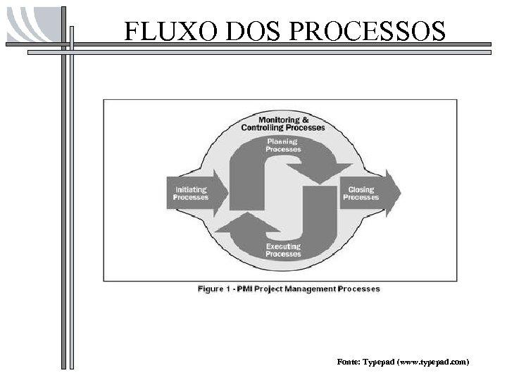 FLUXO DOS PROCESSOS Fonte: Typepad (www. typepad. com)