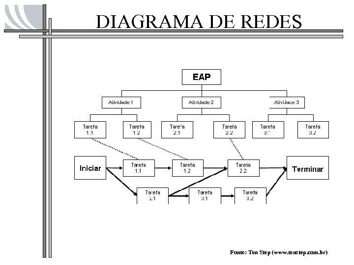 DIAGRAMA DE REDES Fonte: Ten Step (www. tenstep. com. br)