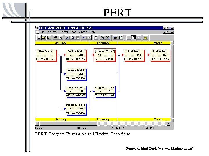 PERT: Program Evatuation and Review Technique Fonte: Critical Tools (www. criticaltools. com)