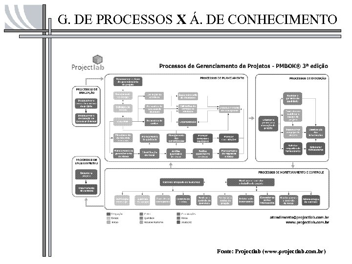 G. DE PROCESSOS X Á. DE CONHECIMENTO Fonte: Projectlab (www. projectlab. com. br)