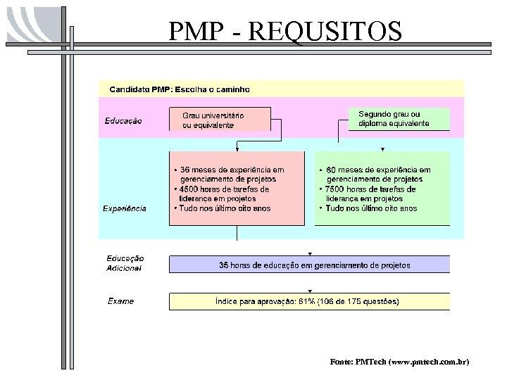 PMP - REQUSITOS Fonte: PMTech (www. pmtech. com. br)