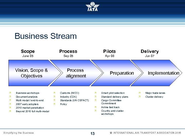 Business Stream Scope Process Pilots Delivery June 05 Sep 05 Apr 06 Jun 07