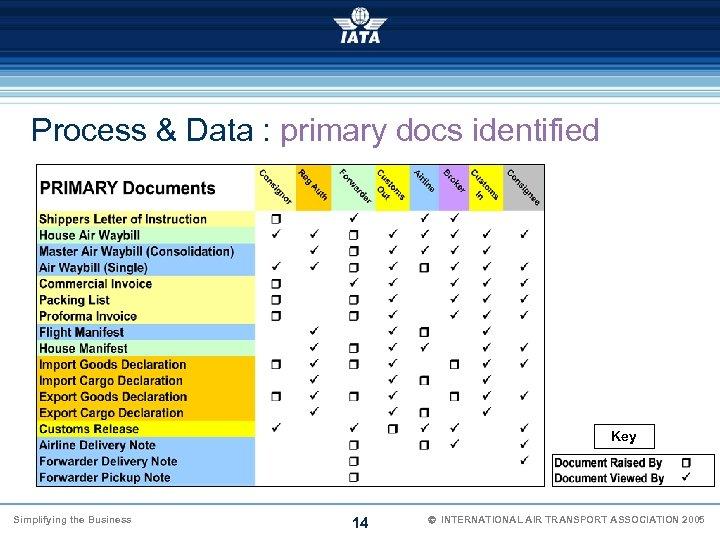 Process & Data : primary docs identified Key Simplifying the Business 14 Ó INTERNATIONAL