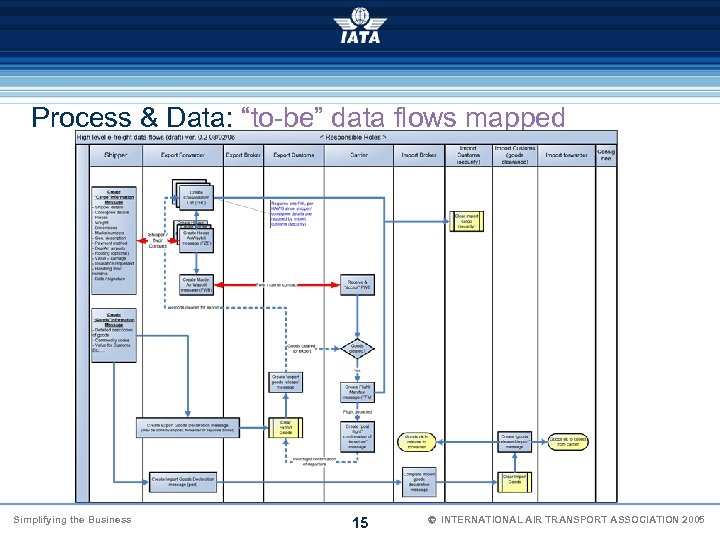 """Process & Data: """"to-be"""" data flows mapped Simplifying the Business 15 Ó INTERNATIONAL AIR"""