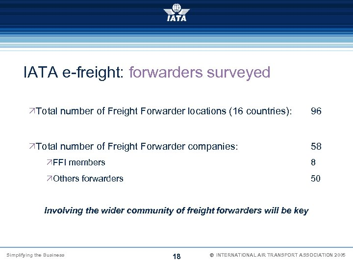IATA e-freight: forwarders surveyed ÖTotal number of Freight Forwarder locations (16 countries): 96 ÖTotal