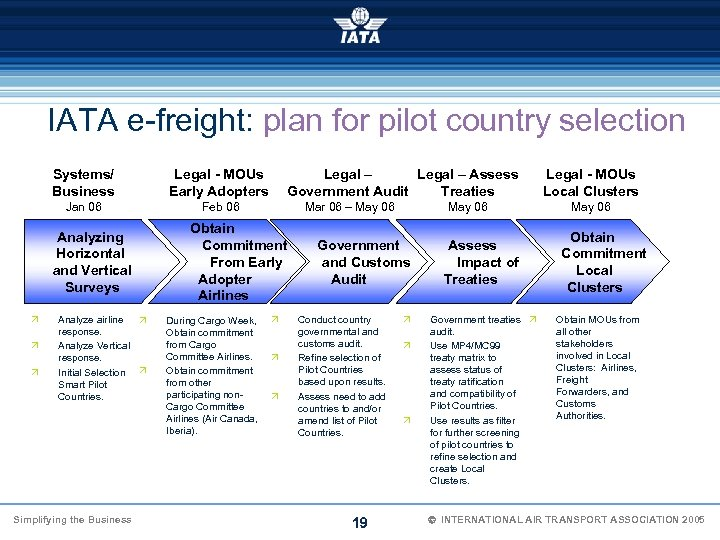 IATA e-freight: plan for pilot country selection Systems/ Business Legal - MOUs Early Adopters