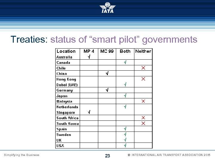 "Treaties: status of ""smart pilot"" governments Simplifying the Business 23 Ó INTERNATIONAL AIR TRANSPORT"