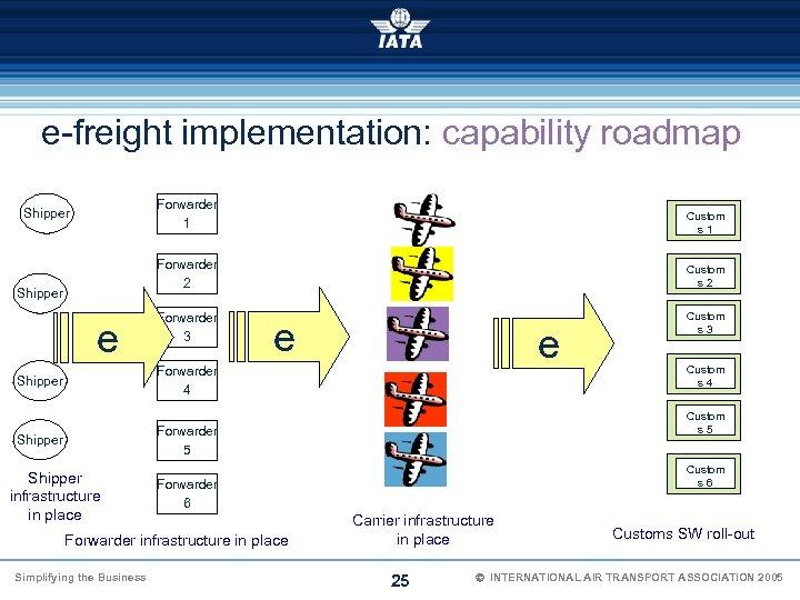 e-freight implementation: capability roadmap Forwarder 1 Shipper e Custom s 1 Forwarder 2 Shipper