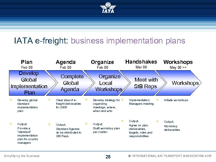 IATA e-freight: business implementation plans Plan Agenda Feb 06 Handshakes Organize Feb 06 Develop