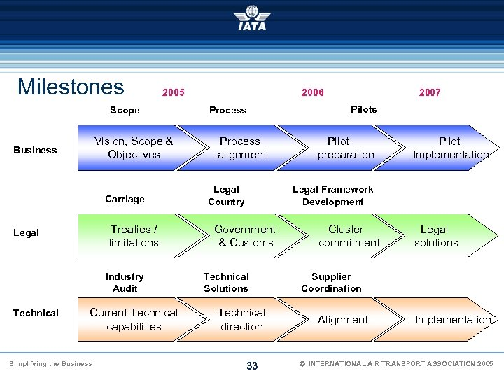 Milestones 2005 Scope Vision, Scope & Objectives Business Carriage Treaties / limitations Legal Industry
