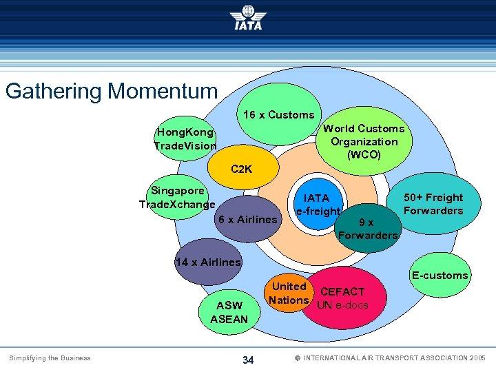 Gathering Momentum 16 x Customs World Customs Organization (WCO) Hong. Kong Trade. Vision C