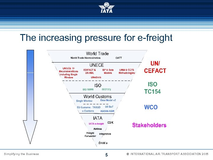 The increasing pressure for e-freight C 2 K GHA's Simplifying the Business 5 Ó