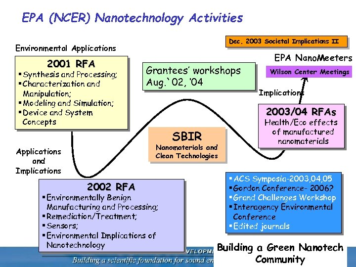 societal implication of nanotechnology in soil improvement environmental sciences essay Are there any studies on the safety of using nano fertilizers  societal implications of nanotechnology in soil improvement environmental sciences essay.