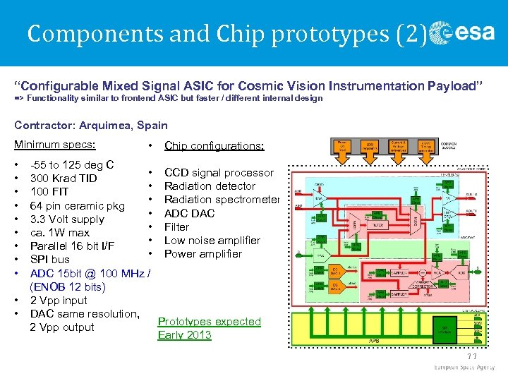 """Components and Chip prototypes (2) """"Configurable Mixed Signal ASIC for Cosmic Vision Instrumentation Payload"""""""