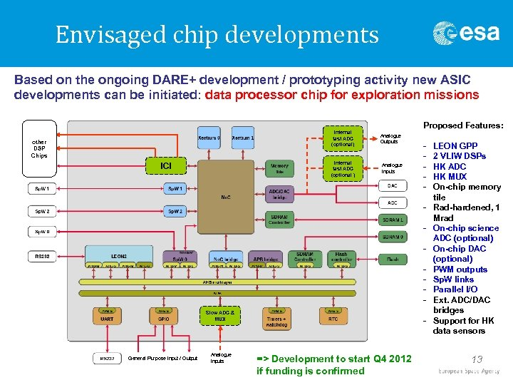 Envisaged chip developments Based on the ongoing DARE+ development / prototyping activity new ASIC