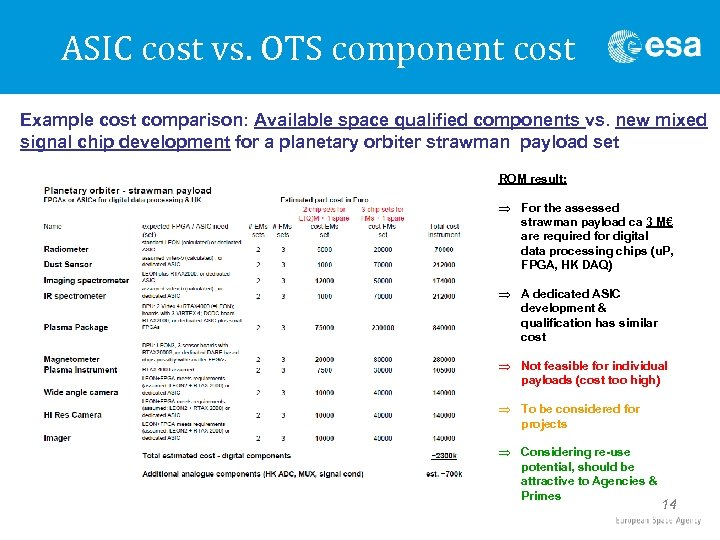 ASIC cost vs. OTS component cost Example cost comparison: Available space qualified components vs.