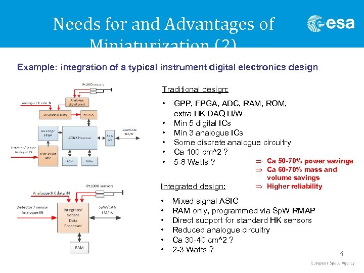 Needs for and Advantages of Miniaturization (2) Example: integration of a typical instrument digital