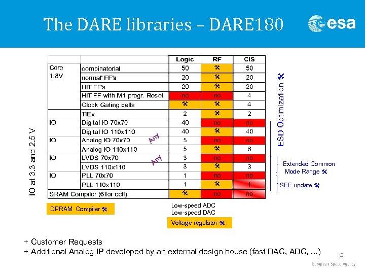 IO at 3. 3 and 2. 5 V ESD Optimization @ The DARE libraries