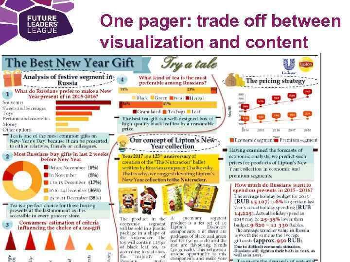 One pager: trade off between visualization and content