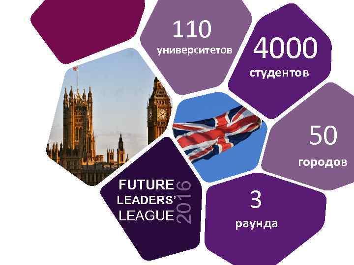 110 университетов 4000 студентов 50 50 городов 2016 FUTURE LEADERS' LEAGUE 3 раунда