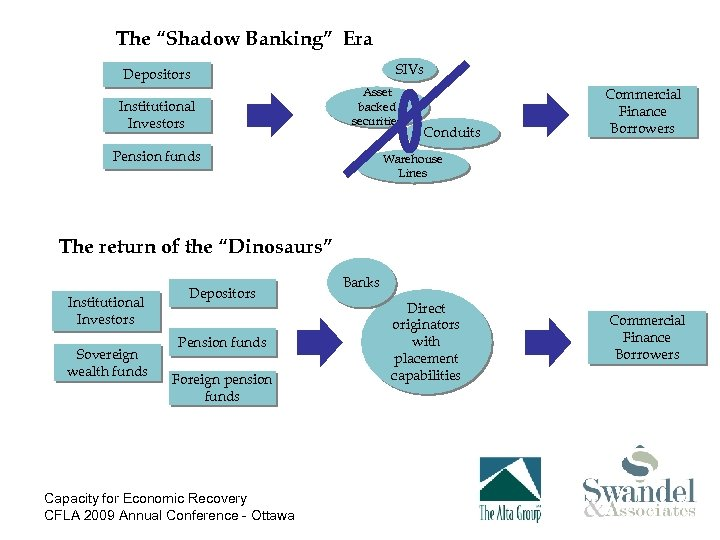 """The """"Shadow Banking"""" Era SIVs Depositors Institutional Investors Asset backed securities Pension funds Conduits"""