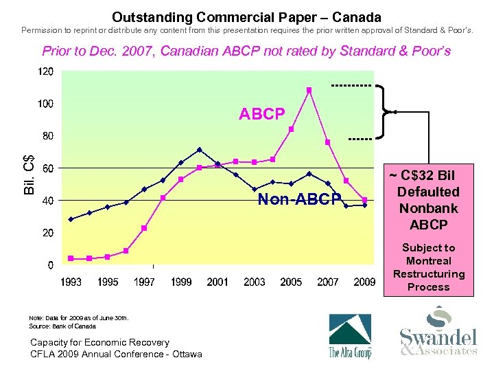 Outstanding Commercial Paper – Canada Permission to reprint or distribute any content from this