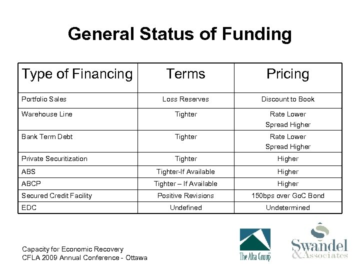 General Status of Funding Type of Financing Terms Pricing Loss Reserves Discount to Book