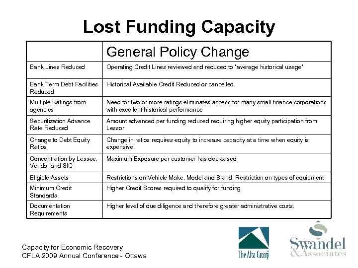 Lost Funding Capacity General Policy Change Bank Lines Reduced Operating Credit Lines reviewed and