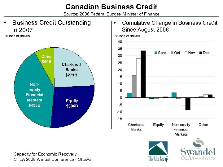Canadian Business Credit Source: 2008 Federal Budget- Minister of Finance • Business Credit Outstanding