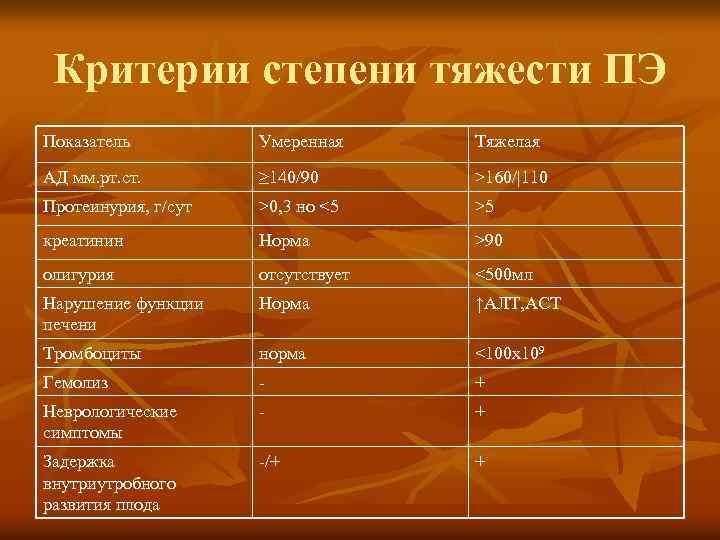 Протеинурия у беременных классификация 33