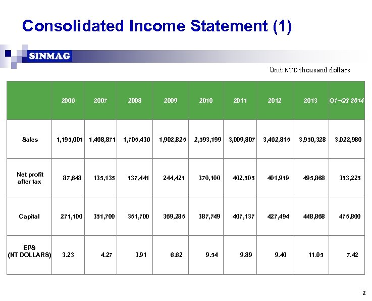 Consolidated Income Statement (1) Unit: NTD thousand dollars   Sales 2006 2007 1, 195,