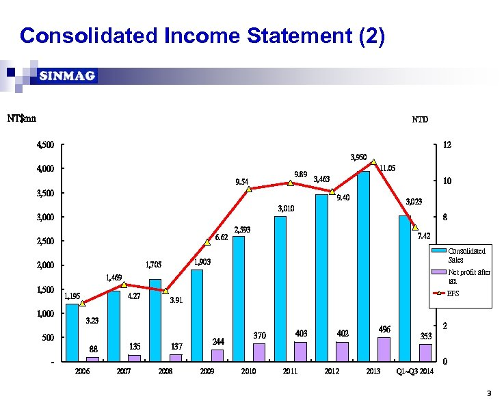 Consolidated Income Statement (2) NT$mn NTD 4, 500 12 3, 950 4, 000 9.