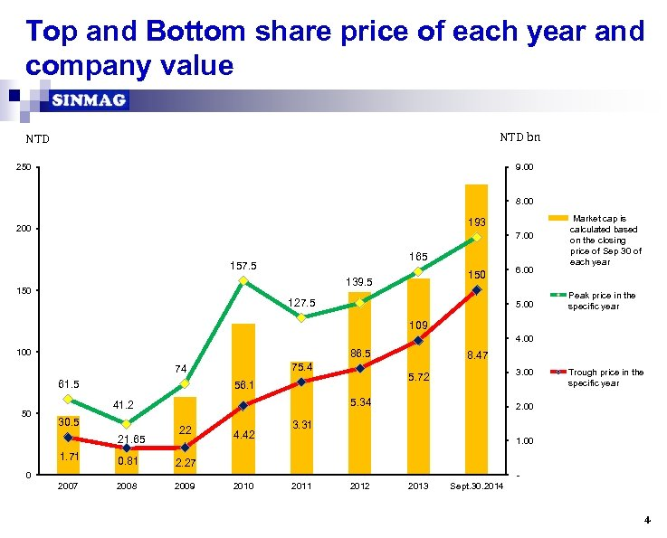 Top and Bottom share price of each year and company value NTD bn NTD