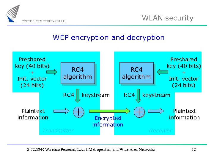 WLAN security WEP encryption and decryption Preshared key (40 bits) + Init. vector (24
