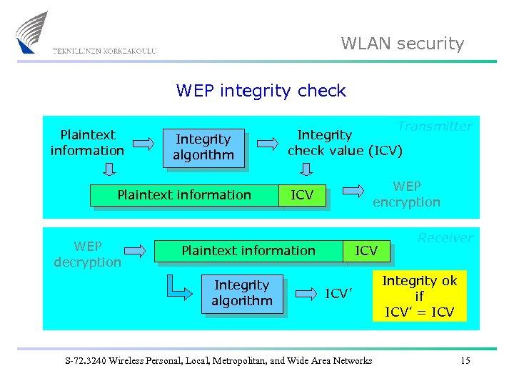 WLAN security WEP integrity check Plaintext information Integrity algorithm Plaintext information WEP decryption Transmitter