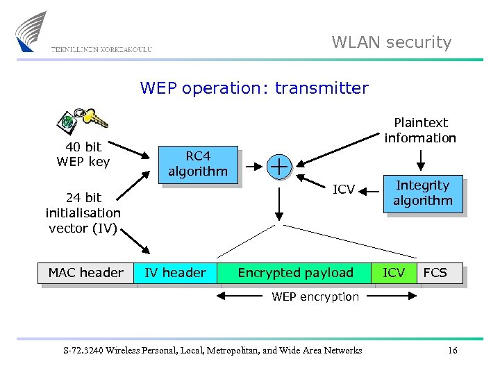 WLAN security WEP operation: transmitter 40 bit WEP key Plaintext information RC 4 algorithm