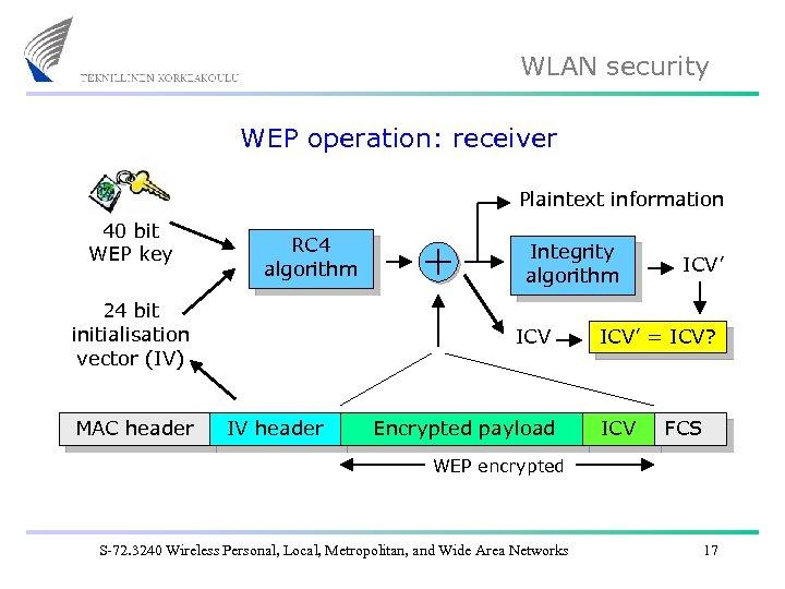 WLAN security WEP operation: receiver Plaintext information 40 bit WEP key RC 4 algorithm