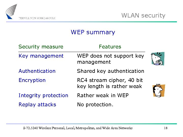 WLAN security WEP summary Security measure Features Key management WEP does not support key