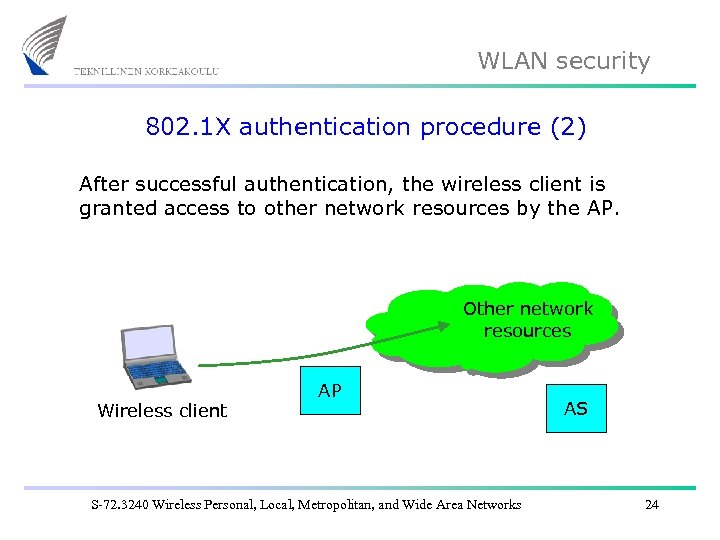 WLAN security 802. 1 X authentication procedure (2) After successful authentication, the wireless client